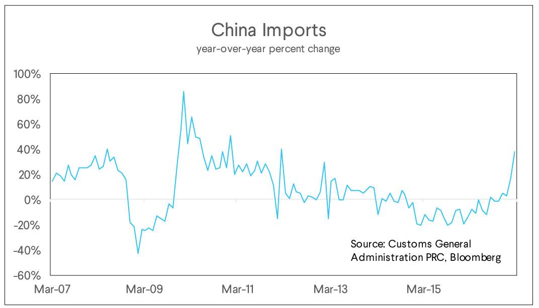 china imports, yoy change