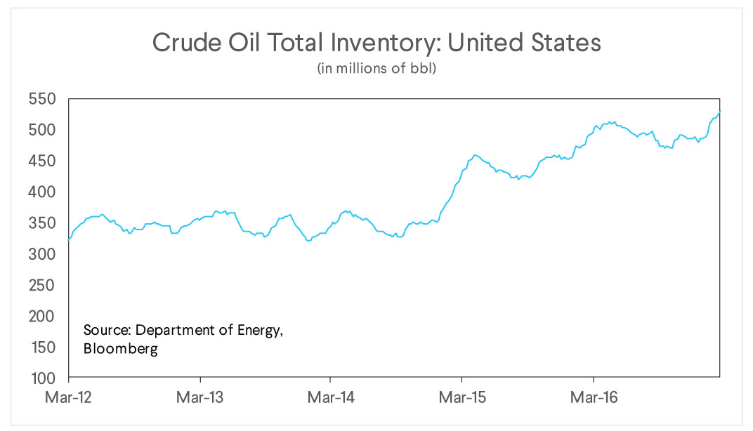 crude oil total inventory