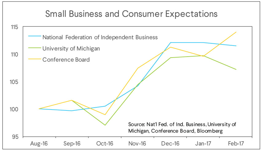 small business, consumer expectations