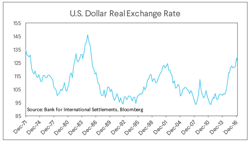 us dollar real exchange rate