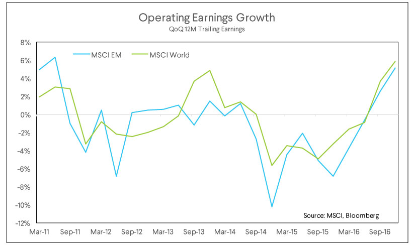 operating earnings growth, trailing earnings