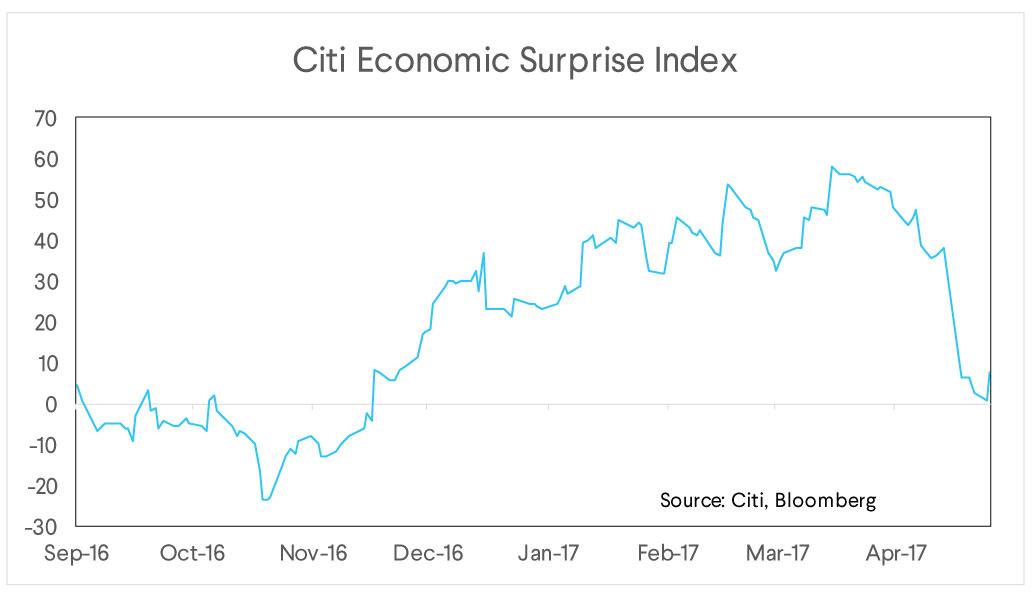 citi economic, surprise index