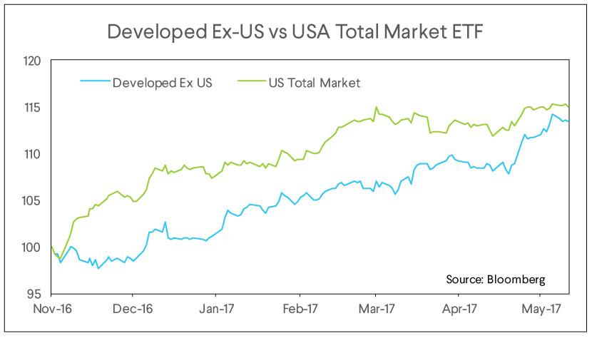 developed ex us, usa total market etf