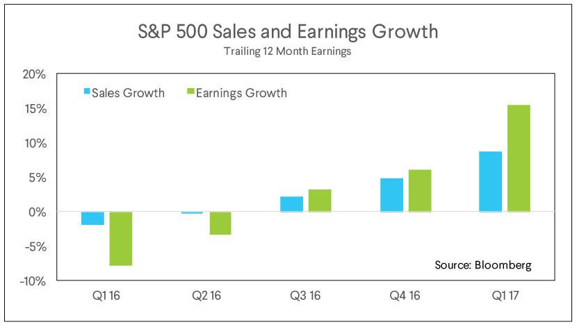 sp 500, sales, earnings