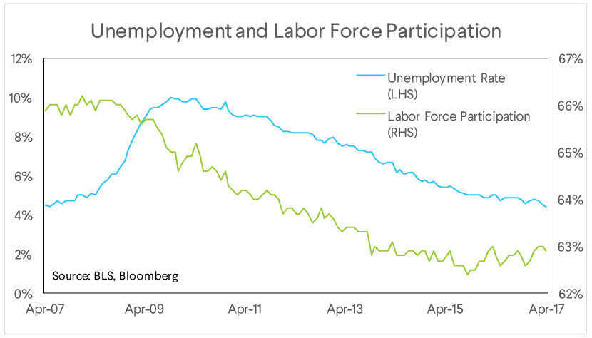 unemployment, labor force participation