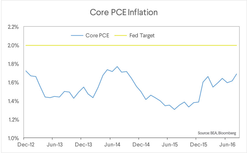 sofi_wealth_commentary_100316_core_pce_inflation_3