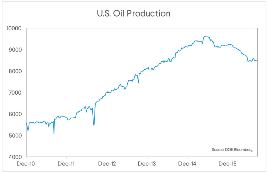 sofi_wealth_commentary_100316_us_oil_production_1