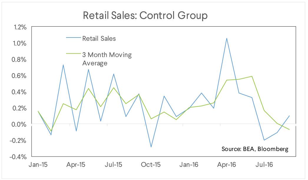 retail sales, control group