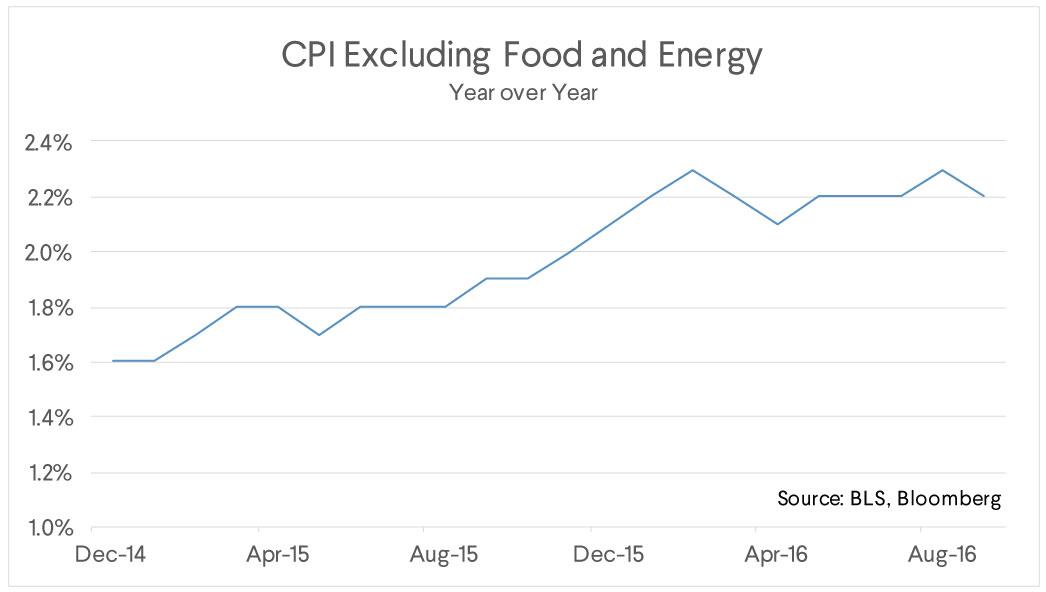 cpi food energy chart
