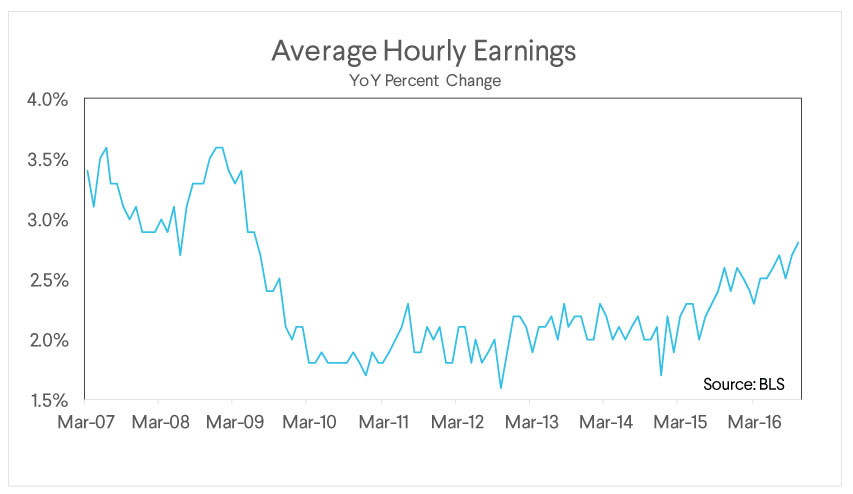 sofi wealth commentary, average hourly earnings