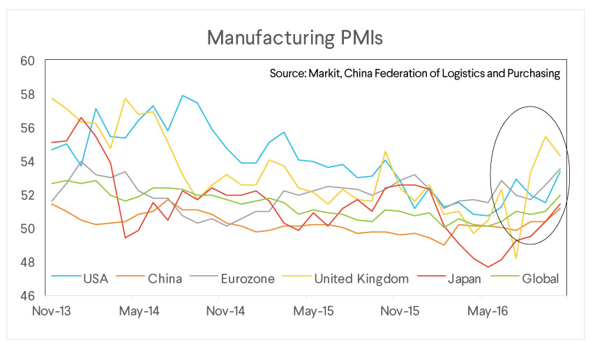 sofi wealth commentary, manufacturing pmis