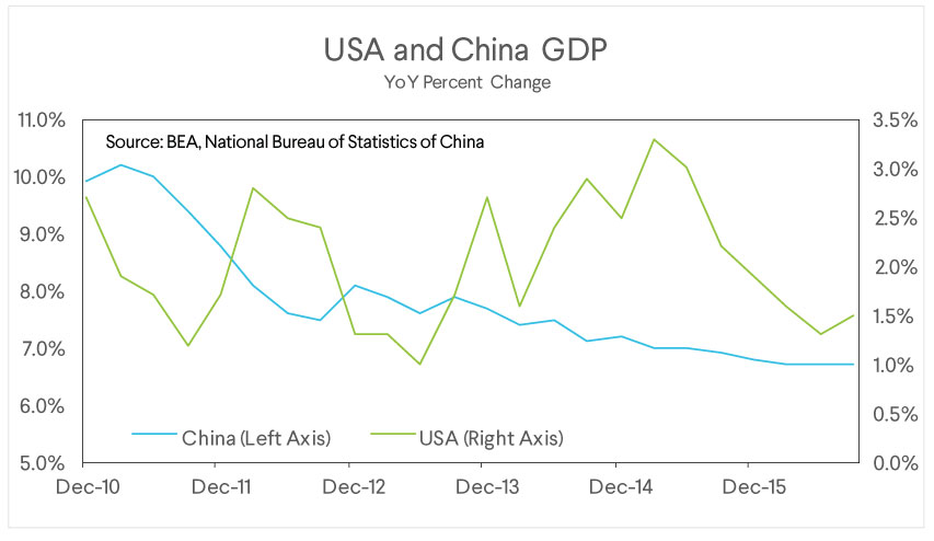 sofi wealth commentary, usa gdp, china gdp, gdp