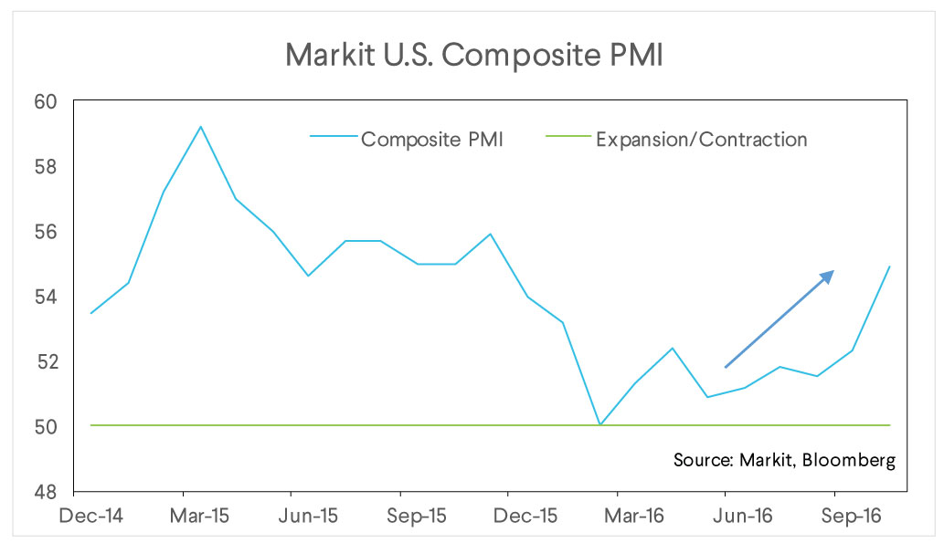 sofi wealth commentary, markit us composite pmi