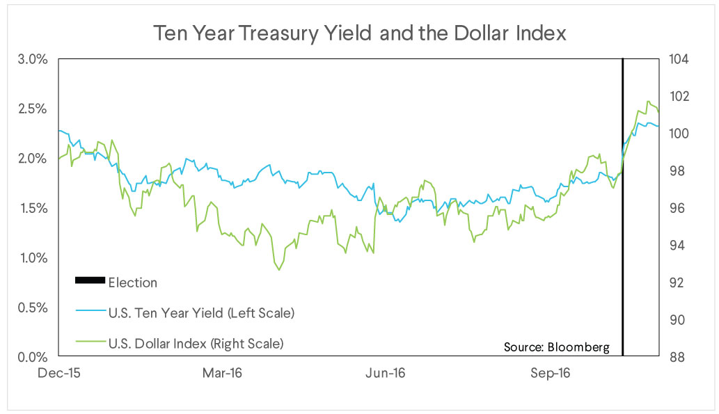 sofi wealth commentary, treasury yield, dollar index