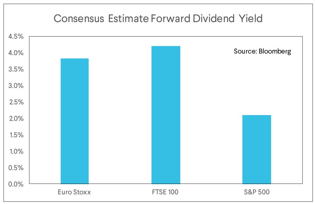 consensus estimate, dividend yield