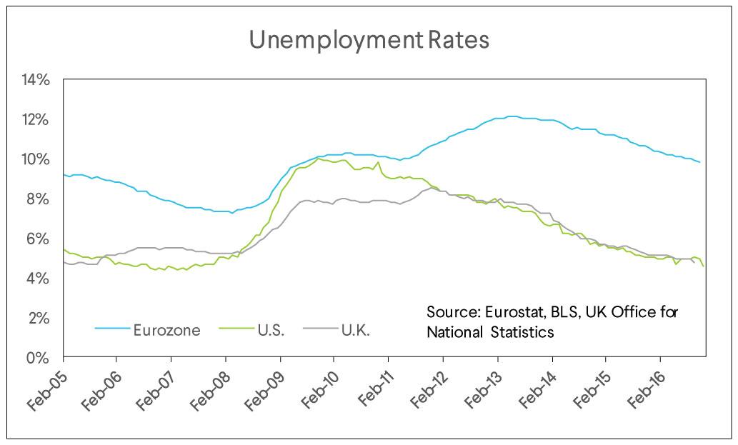 unemployment rates chart
