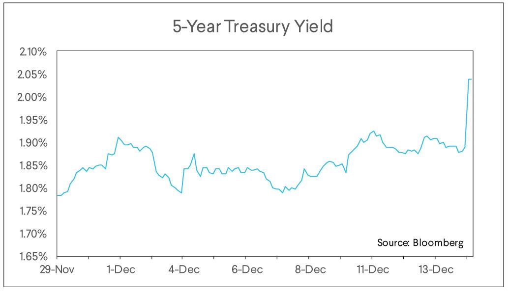 5 year treasury yield