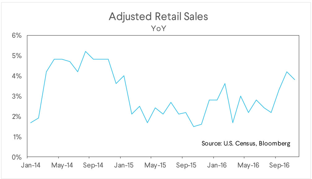 adjusted retail sales
