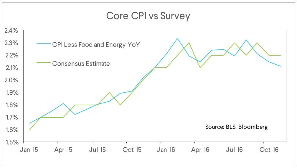 core cpi vs survey