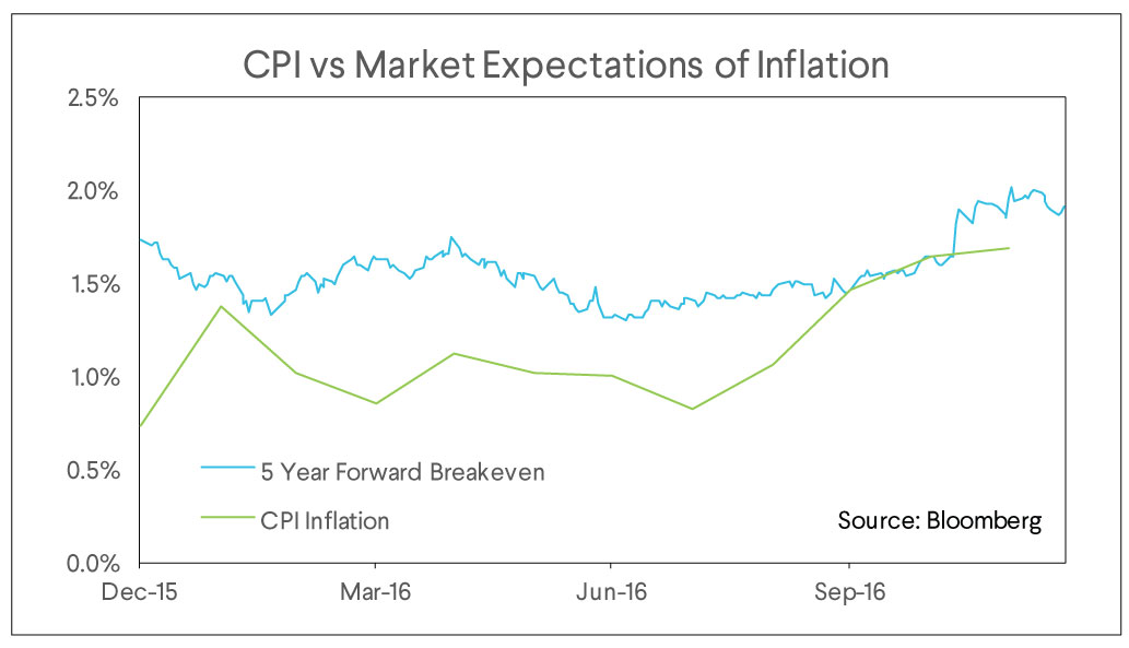cpi vs market expectations, inflation, market commentary