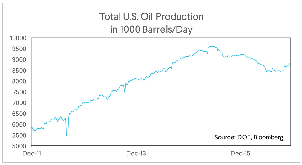 total us oil production