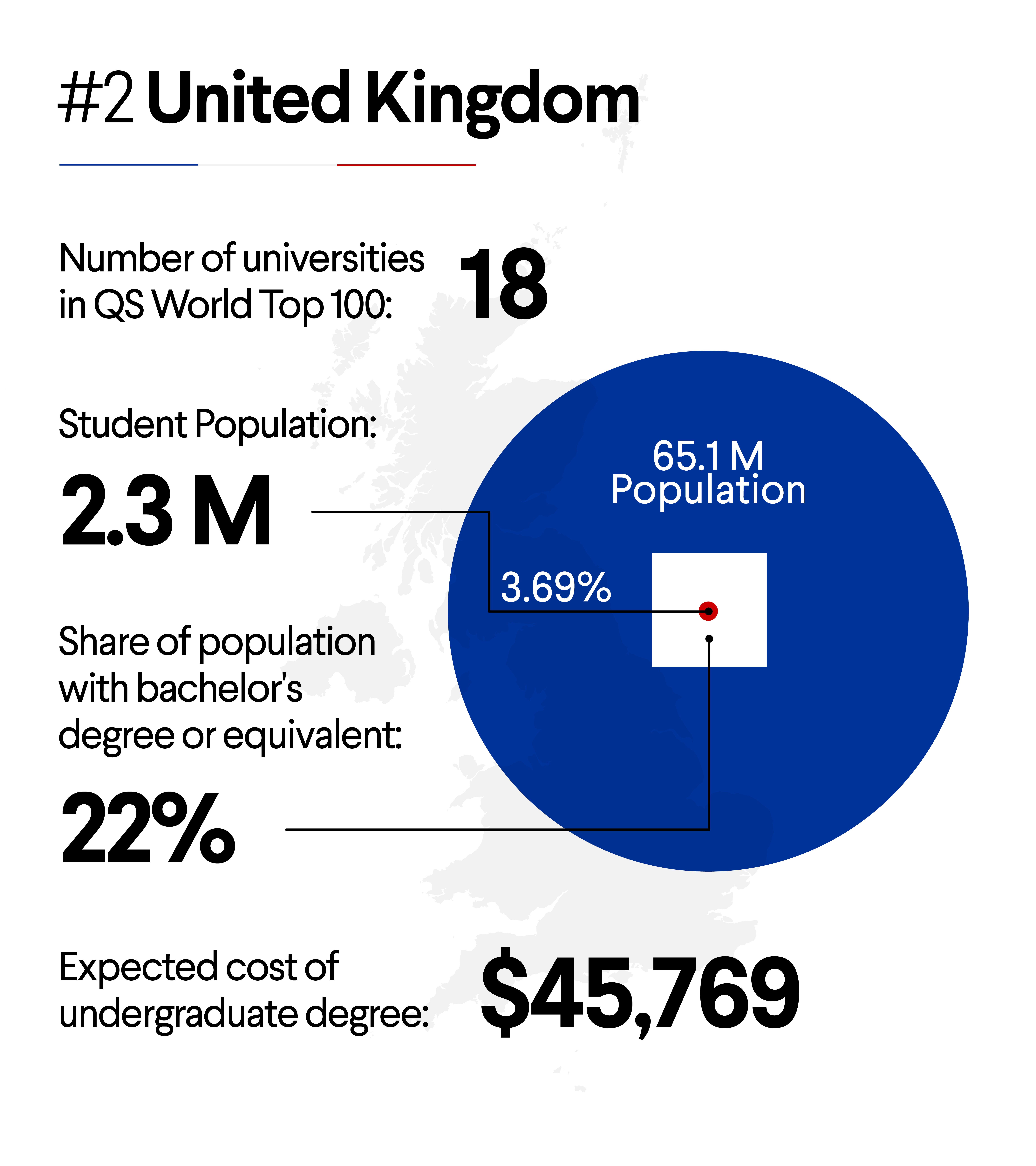 The United Kingdom ranked #2 in countries leading in university education