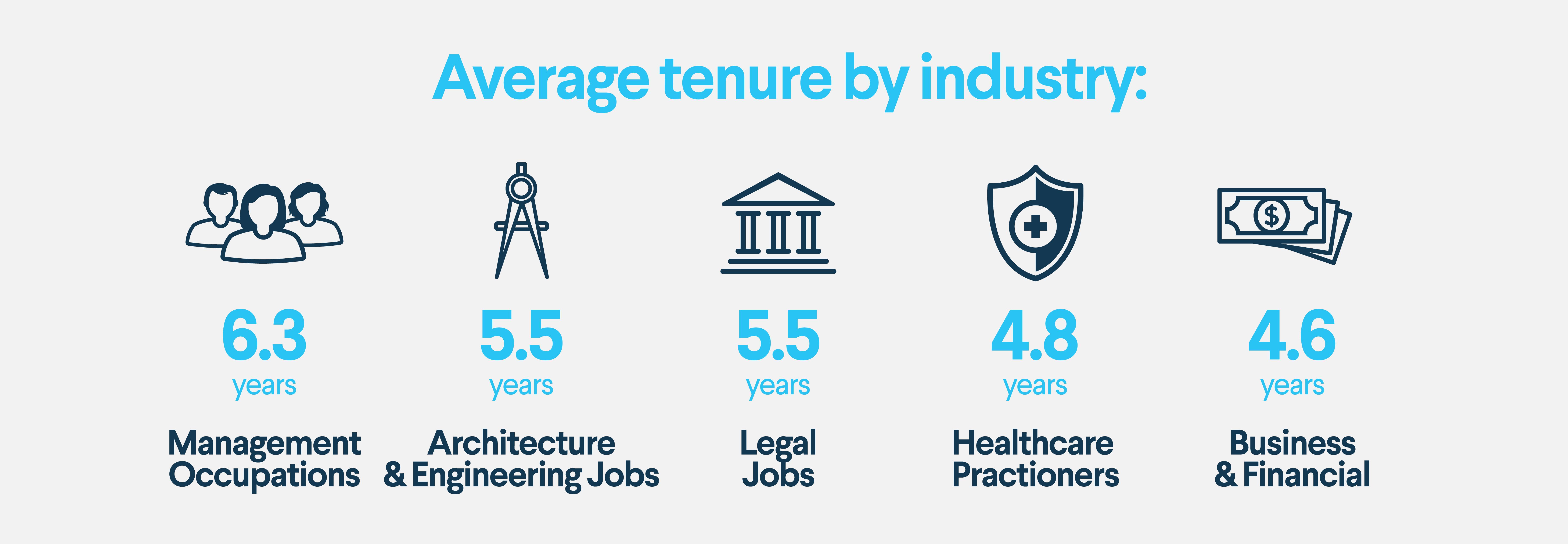 Avg. job tenure by industry