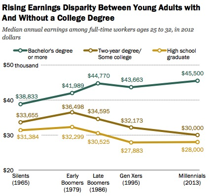 degree earnings disparity
