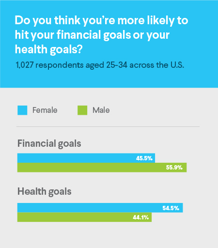 financial goals, health goals